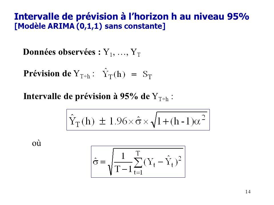 Intervalle de prévision à l'horizon h au niveau 95% [Modèle ARIMA (0,1,1) sans constante]